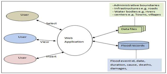 qiva platform   geotec  geospatial technologies research groupdata flow diagram